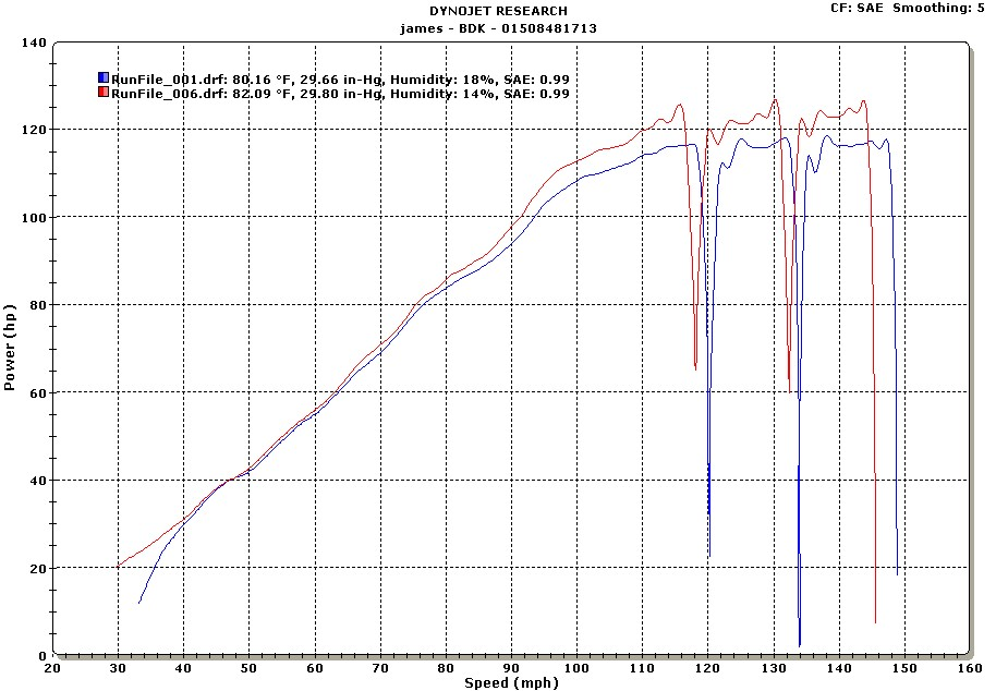 ZX-6RR Dyno Results